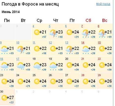 погода в форосе