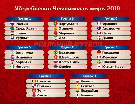 группы ЧМ-2018 футбол