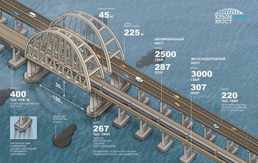 крымский мост инфографика