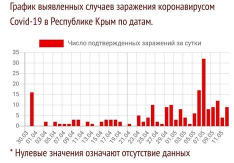 график коронавируса в крыму на 11 мая 2020 года